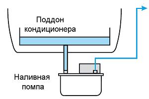 Схема монтажа наливной дренажной помпы