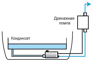 Схема монтажа проточной дренажной помпы
