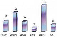 Для разных производителей микроволновок