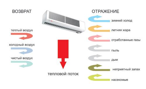 Воздушно-тепловые завесы